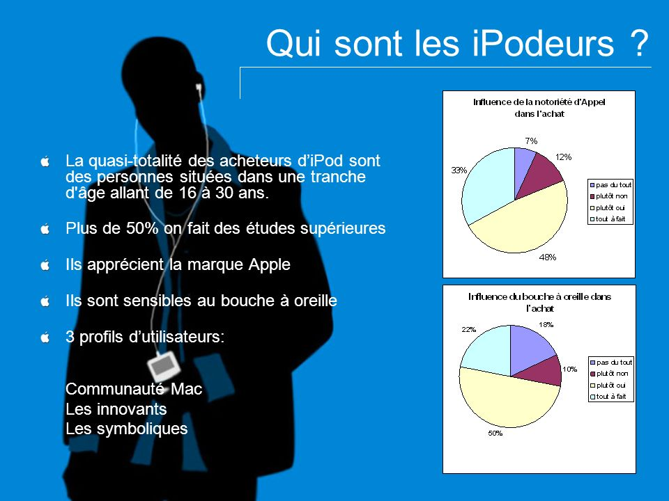Qui sont les iPodeurs La quasi-totalité des acheteurs d'iPod sont des personnes situées dans une tranche d âge allant de 16 à 30 ans.