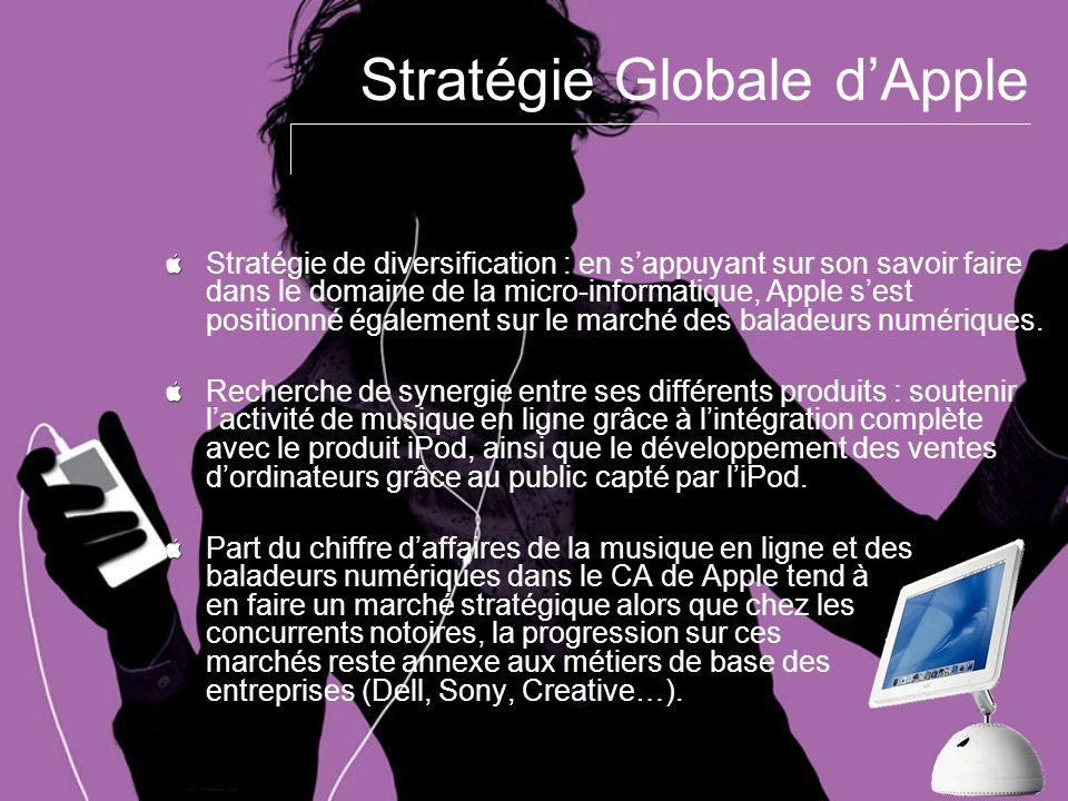 Stratégie Globale d'Apple