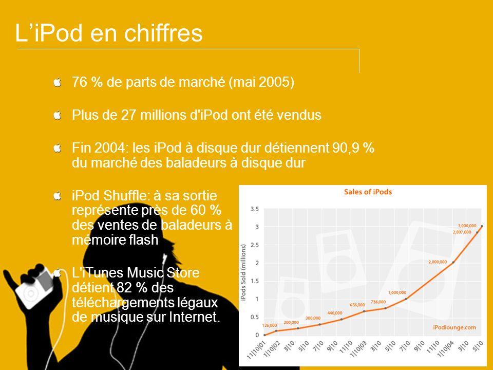 L'iPod en chiffres 76 % de parts de marché (mai 2005)
