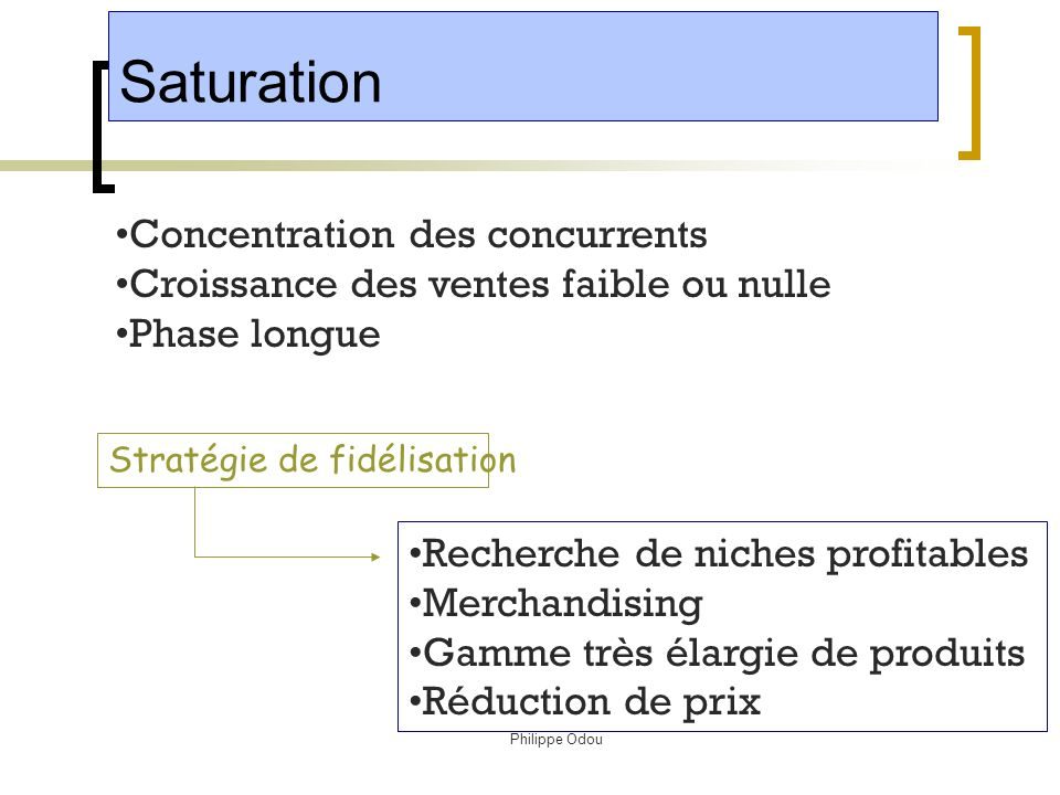 Saturation Concentration des concurrents