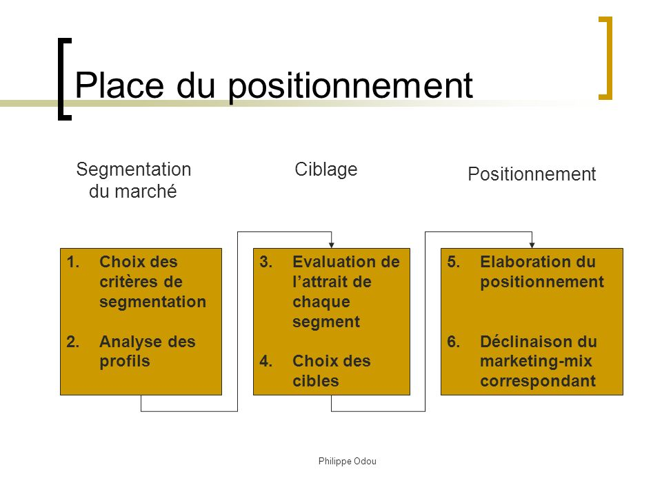 Place du positionnement