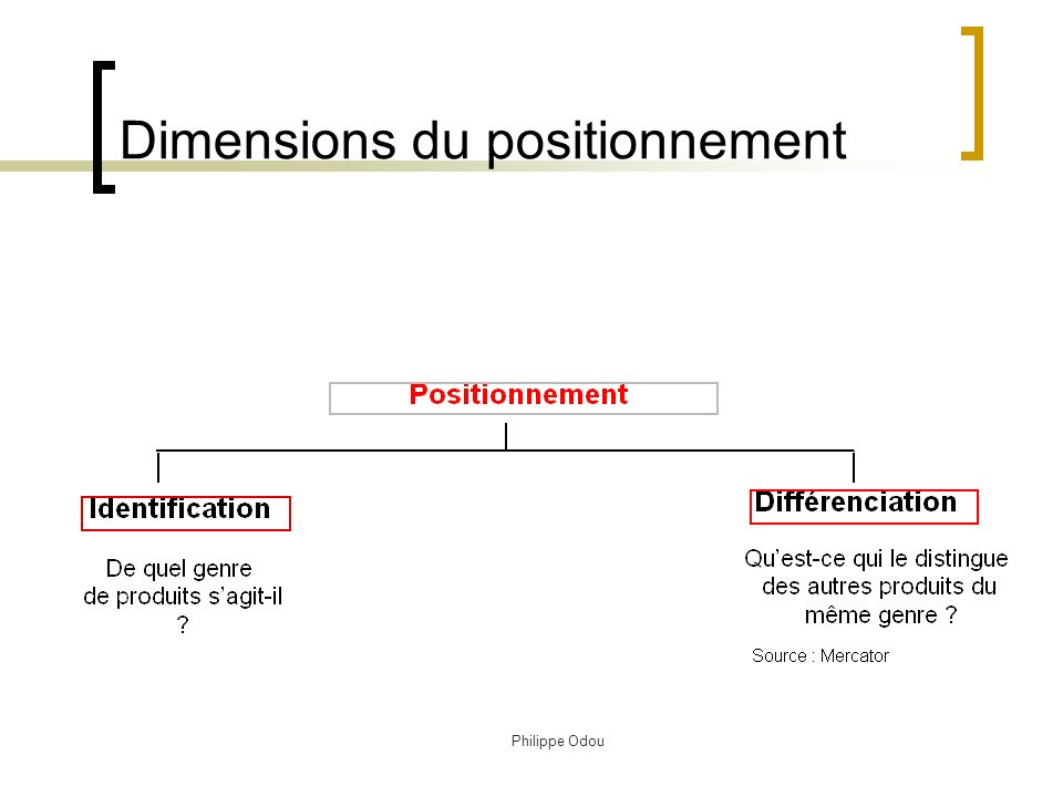 Dimensions du positionnement