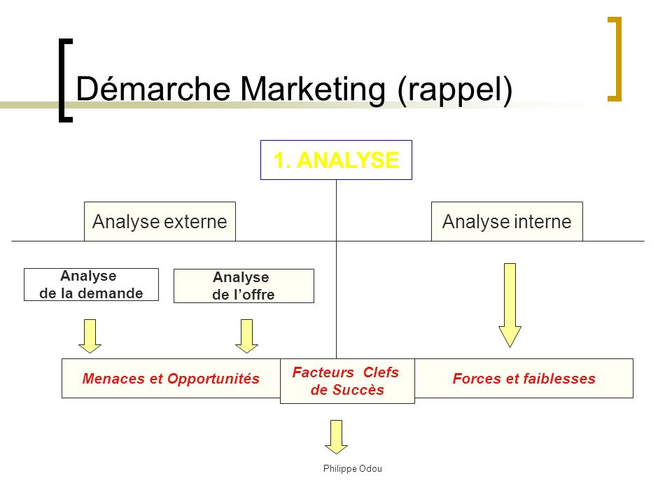 Démarche Marketing (rappel)