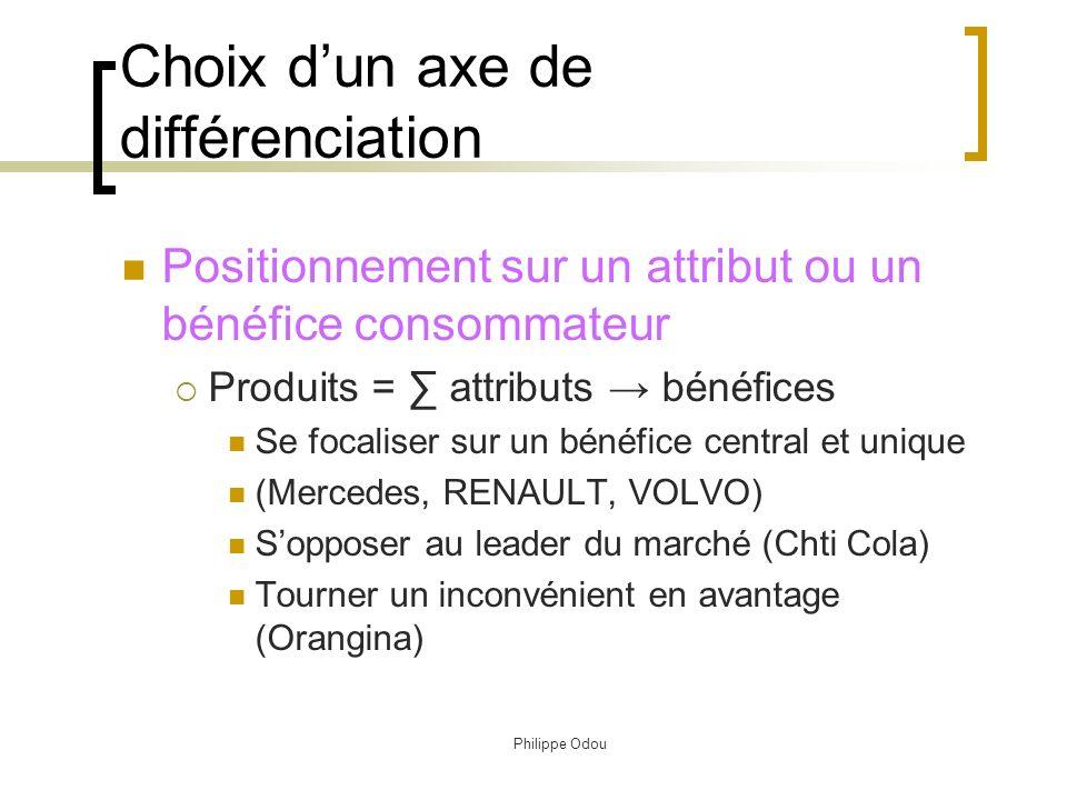 Choix d'un axe de différenciation