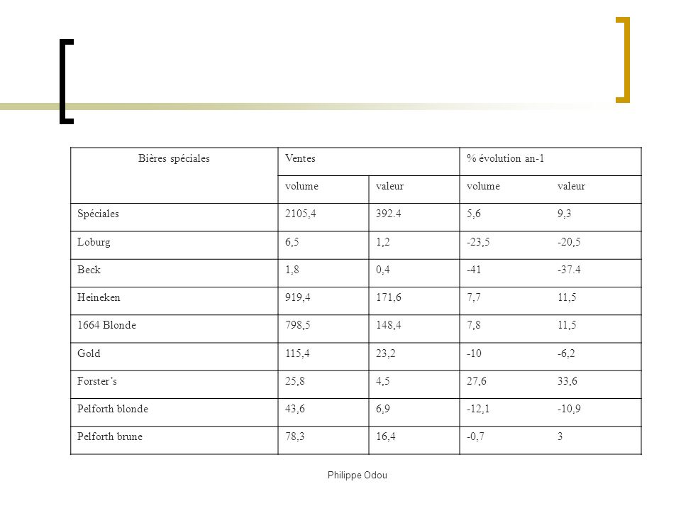 Bières spéciales Ventes % évolution an-1 volume valeur Spéciales