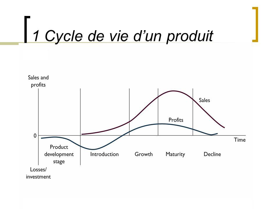 1 Cycle de vie d'un produit