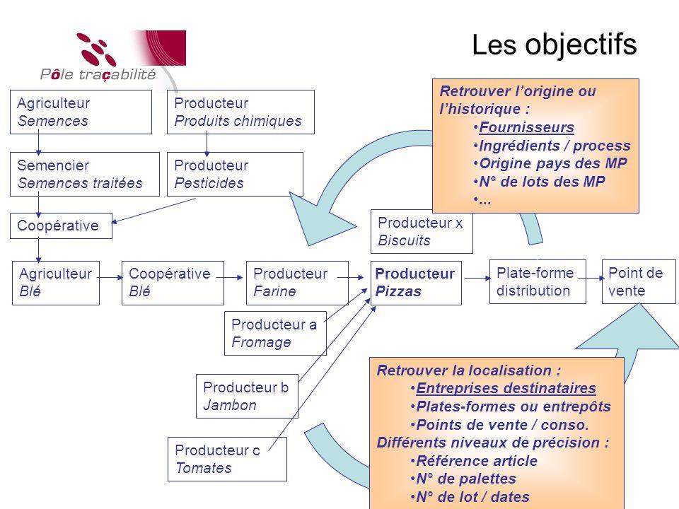 Les objectifs Retrouver l'origine ou l'historique : Fournisseurs