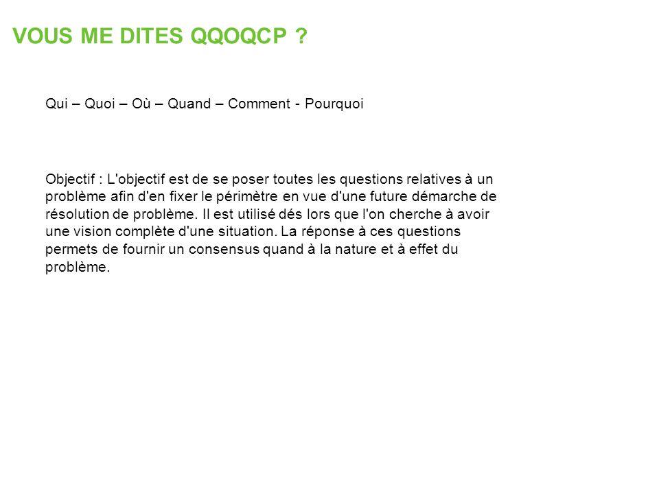 VOUS ME DITES QQOQCP Qui – Quoi – Où – Quand – Comment - Pourquoi