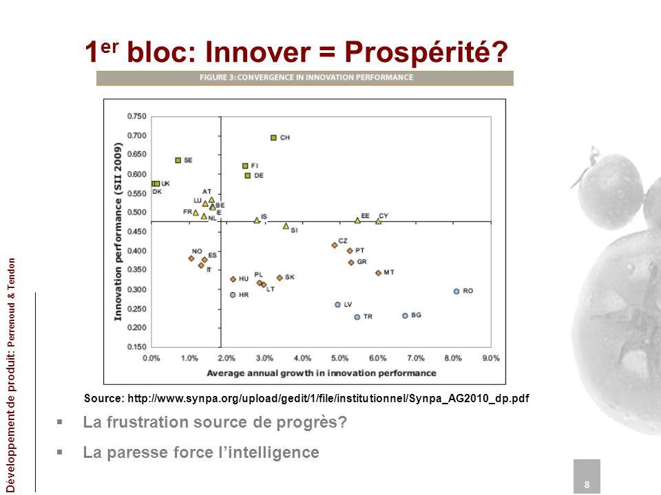 1er bloc: Innover = Prospérité