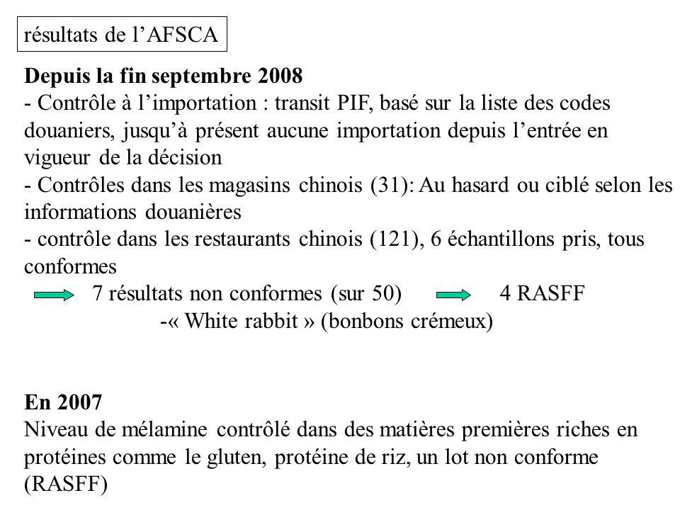 résultats de l'AFSCA Depuis la fin septembre 2008.