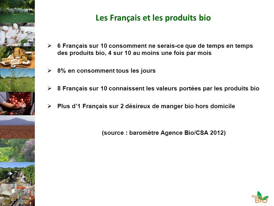 Les Français et les produits bio