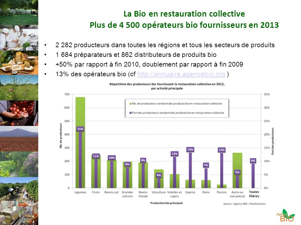 La Bio en restauration collective Plus de 4 500 opérateurs bio fournisseurs en 2013