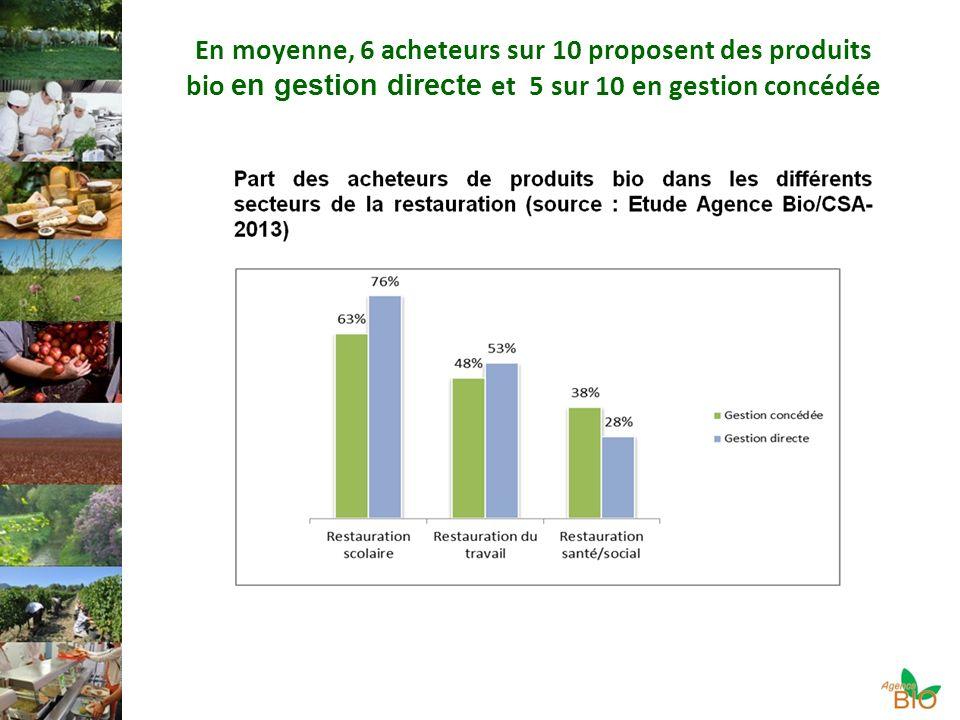 En moyenne, 6 acheteurs sur 10 proposent des produits bio en gestion directe et 5 sur 10 en gestion concédée
