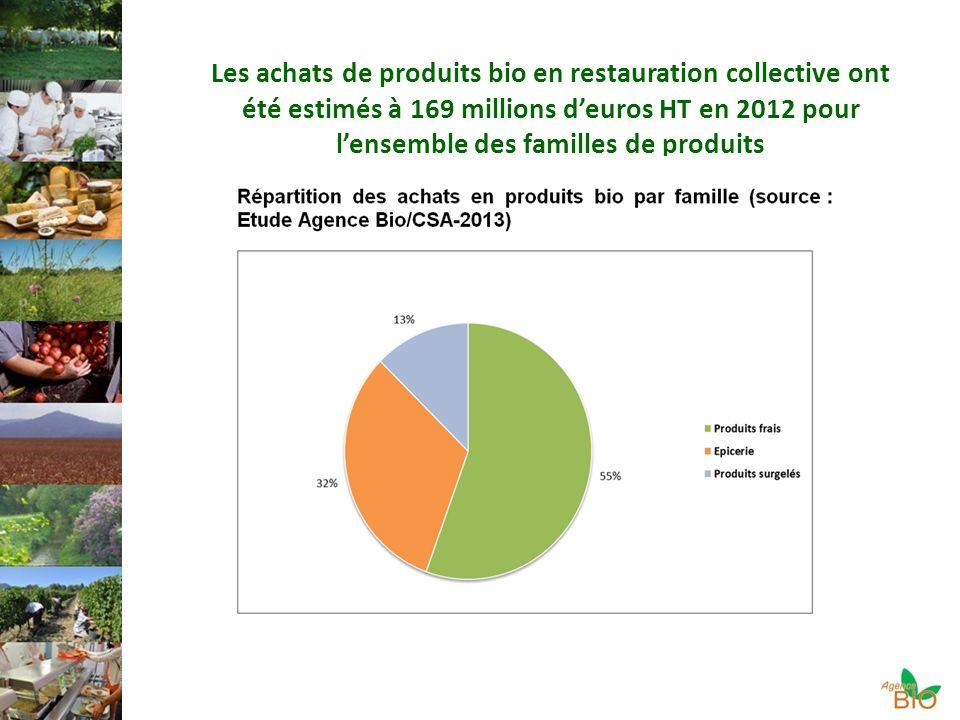 Les achats de produits bio en restauration collective ont été estimés à 169 millions d'euros HT en 2012 pour l'ensemble des familles de produits