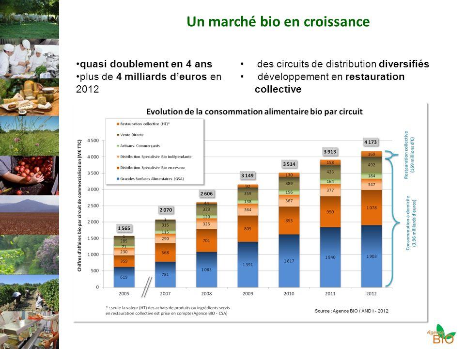 Un marché bio en croissance