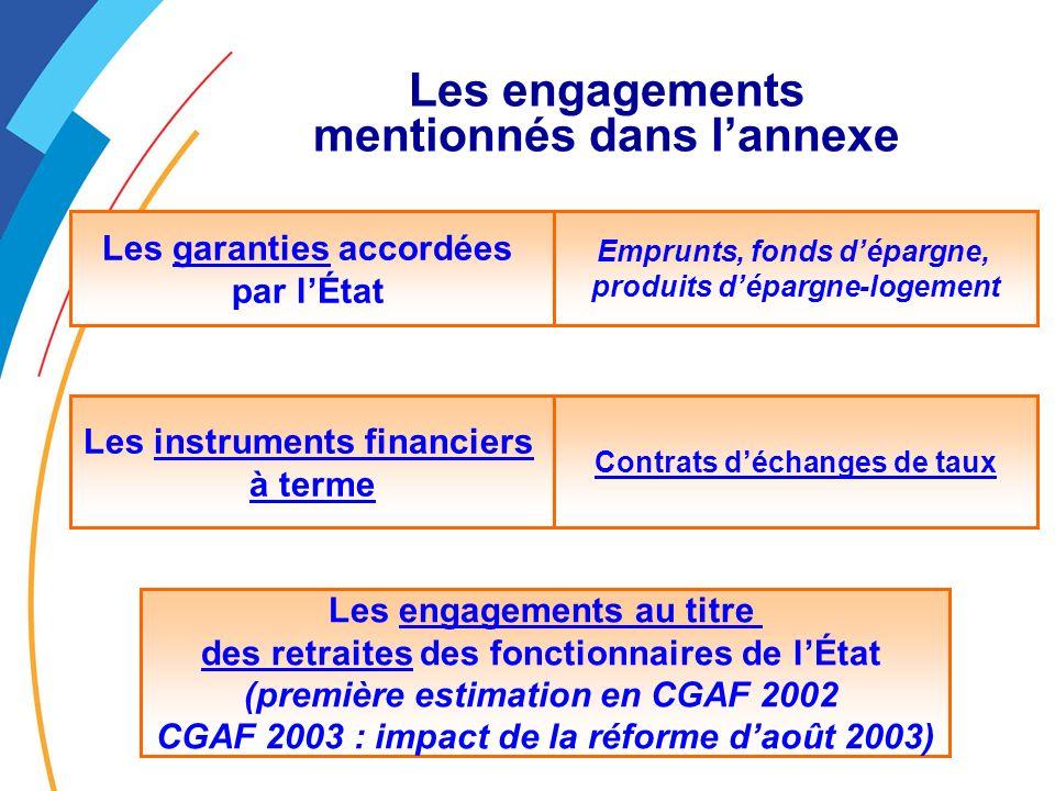 Les engagements mentionnés dans l'annexe