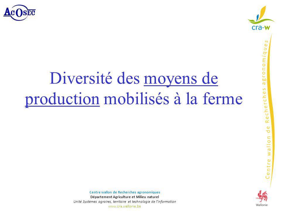 Diversité des moyens de production mobilisés à la ferme