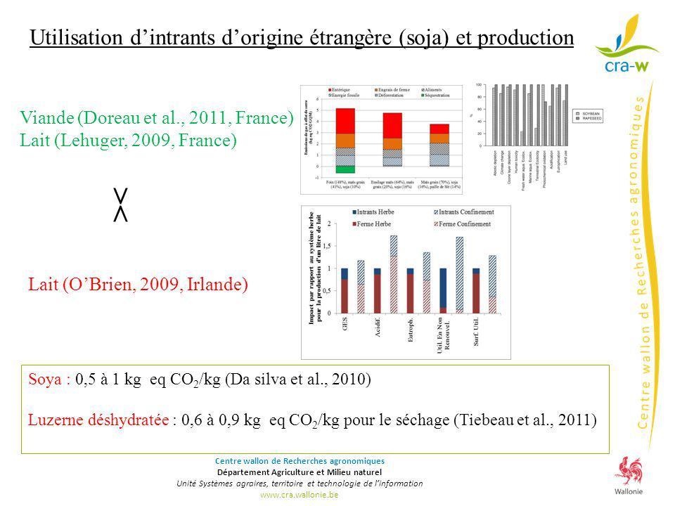 Utilisation d'intrants d'origine étrangère (soja) et production