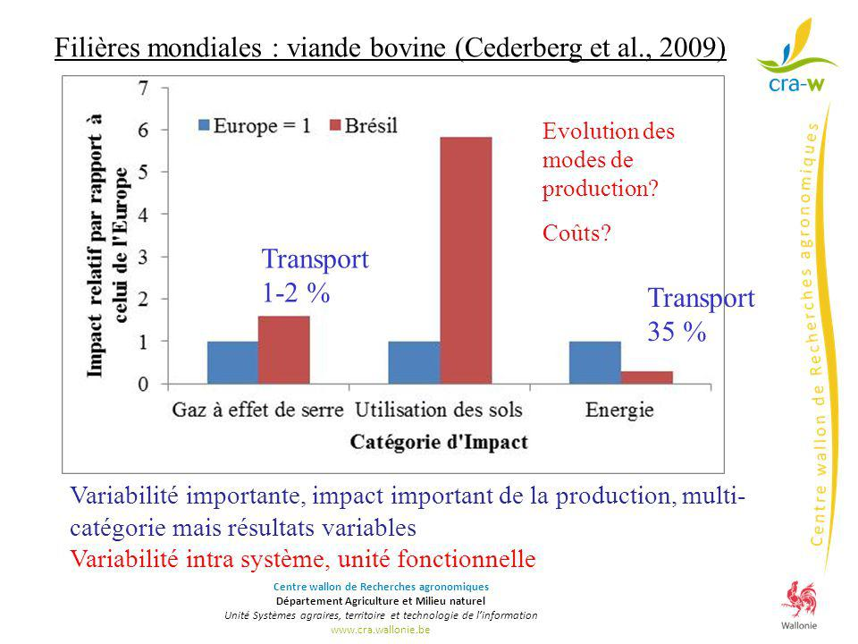 Filières mondiales : viande bovine (Cederberg et al., 2009)