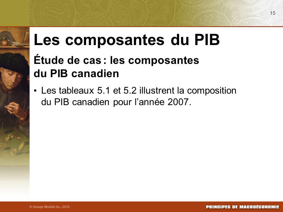 Les composantes du PIB Étude de cas : les composantes du PIB canadien