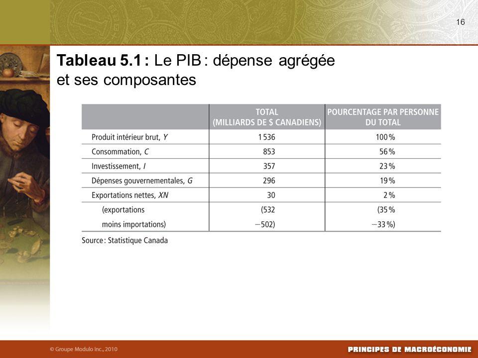 Tableau 5.1 : Le PIB : dépense agrégée et ses composantes