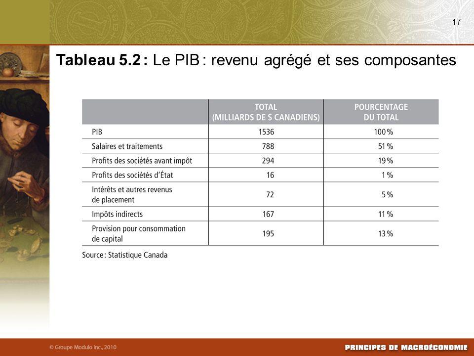 Tableau 5.2 : Le PIB : revenu agrégé et ses composantes