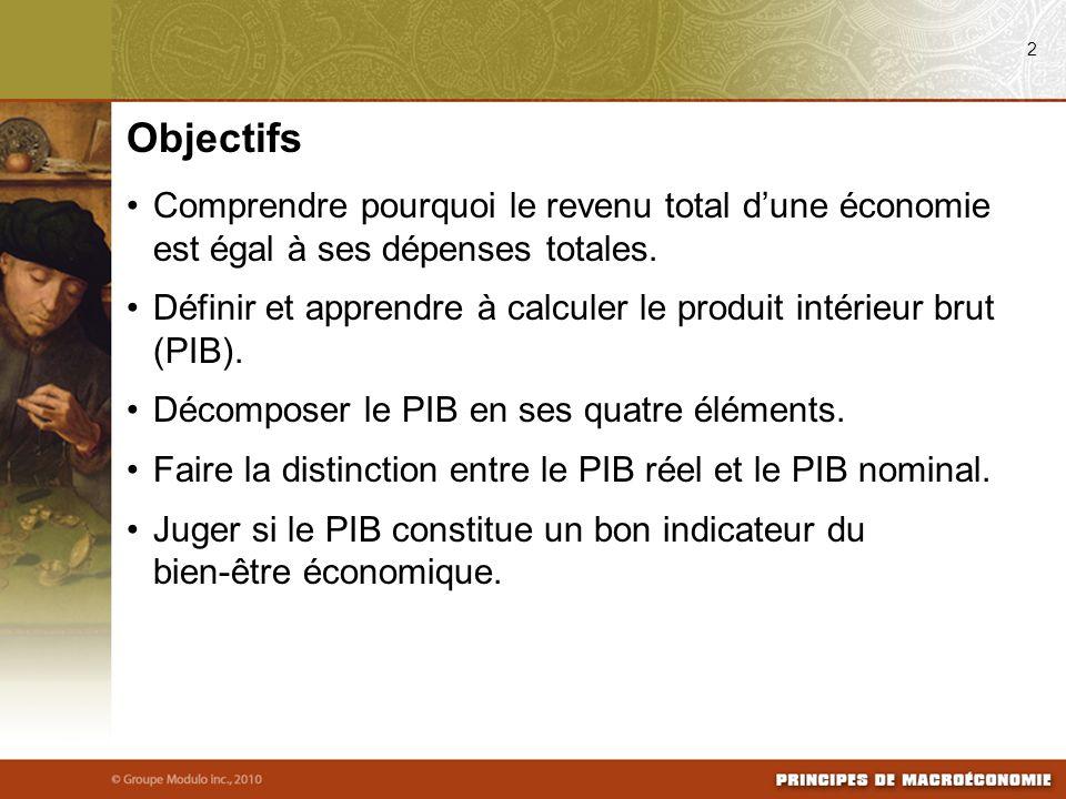 08/03/09 2. Objectifs. Comprendre pourquoi le revenu total d'une économie est égal à ses dépenses totales.
