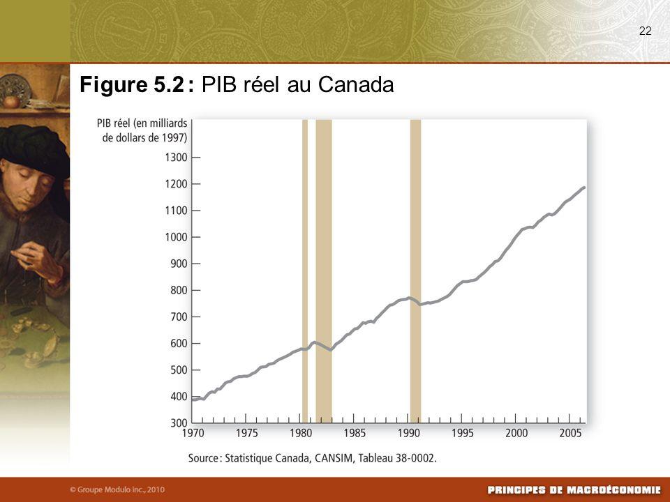 Figure 5.2 : PIB réel au Canada