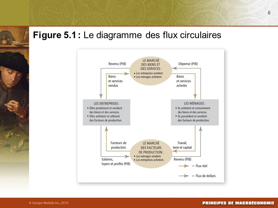Figure 5.1 : Le diagramme des flux circulaires