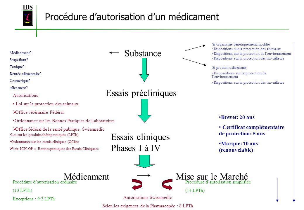 Procédure d'autorisation d'un médicament