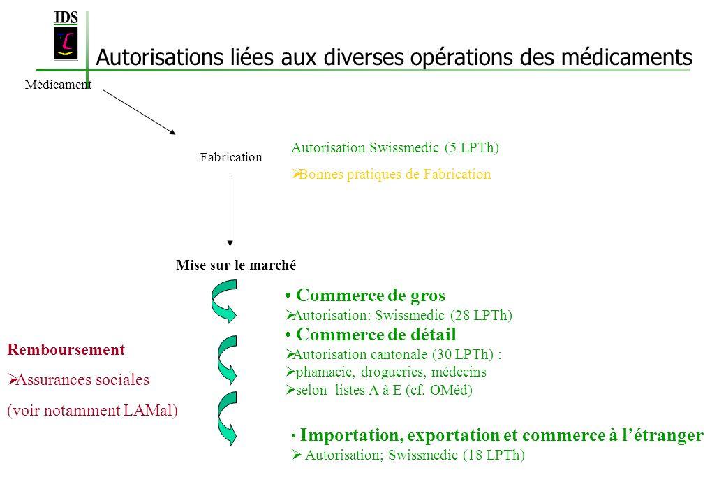 Autorisations liées aux diverses opérations des médicaments