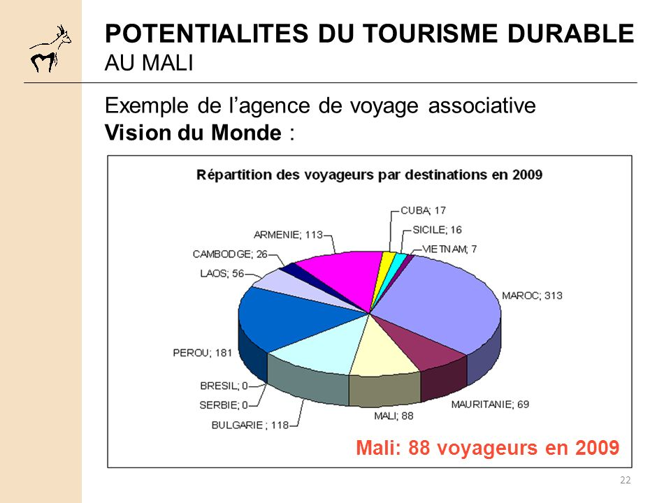 POTENTIALITES DU TOURISME DURABLE