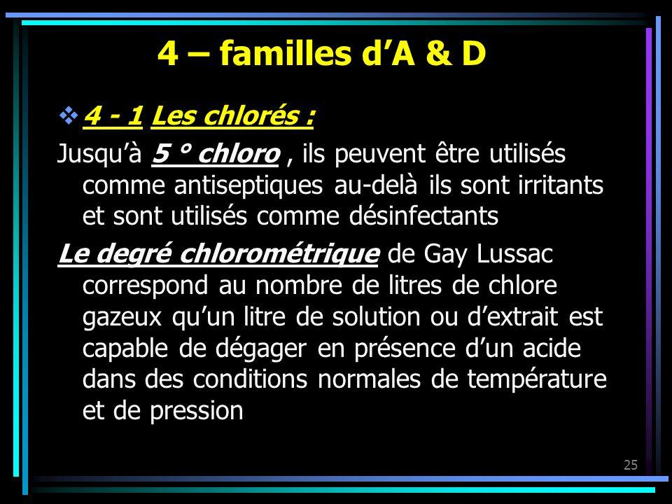 4 – familles d'A & D 4 - 1 Les chlorés :