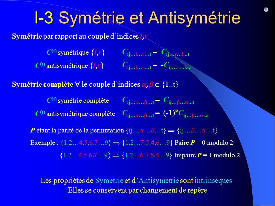 I-3 Symétrie et Antisymétrie
