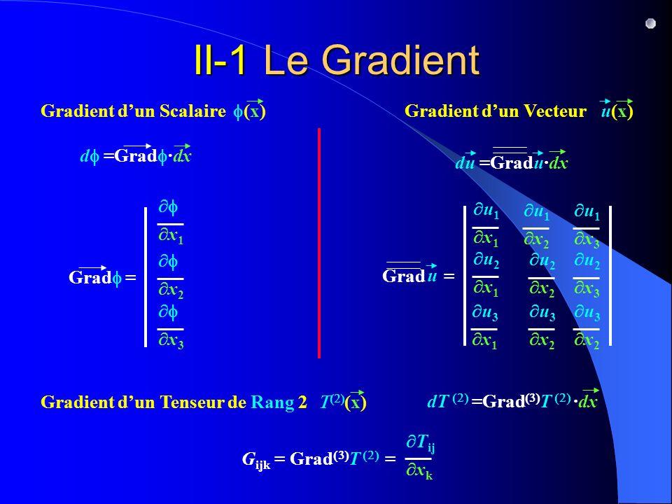II-1 Le Gradient Gradient d'un Scalaire f(x) df =Gradf·dx