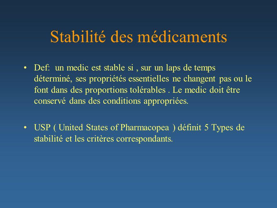 Stabilité des médicaments