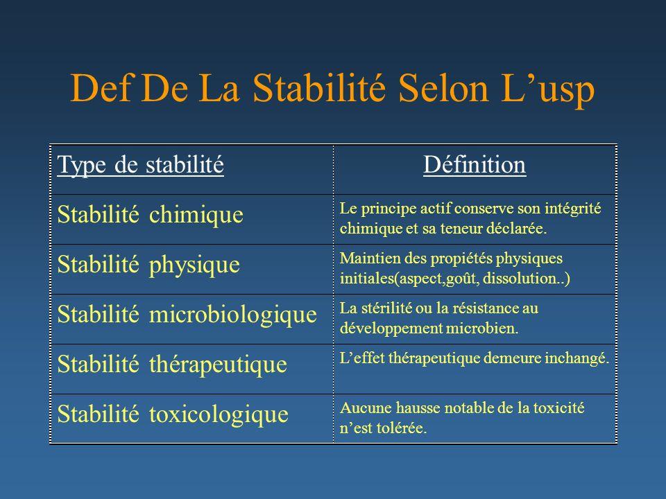 Def De La Stabilité Selon L'usp