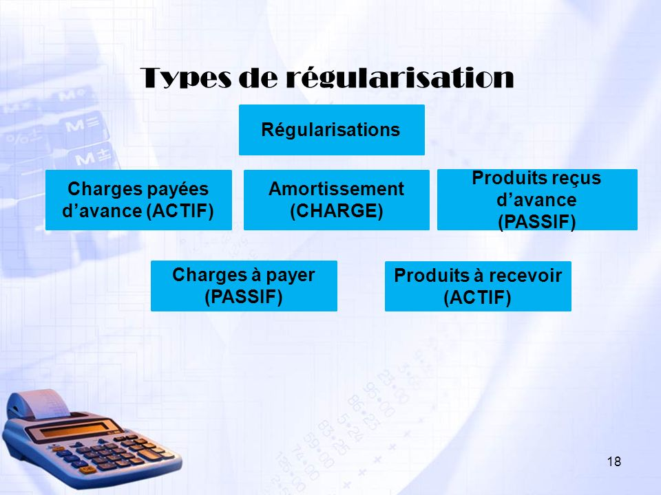 Types de régularisation