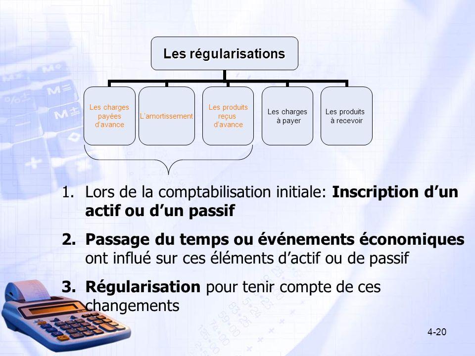 Lors de la comptabilisation initiale: Inscription d'un actif ou d'un passif