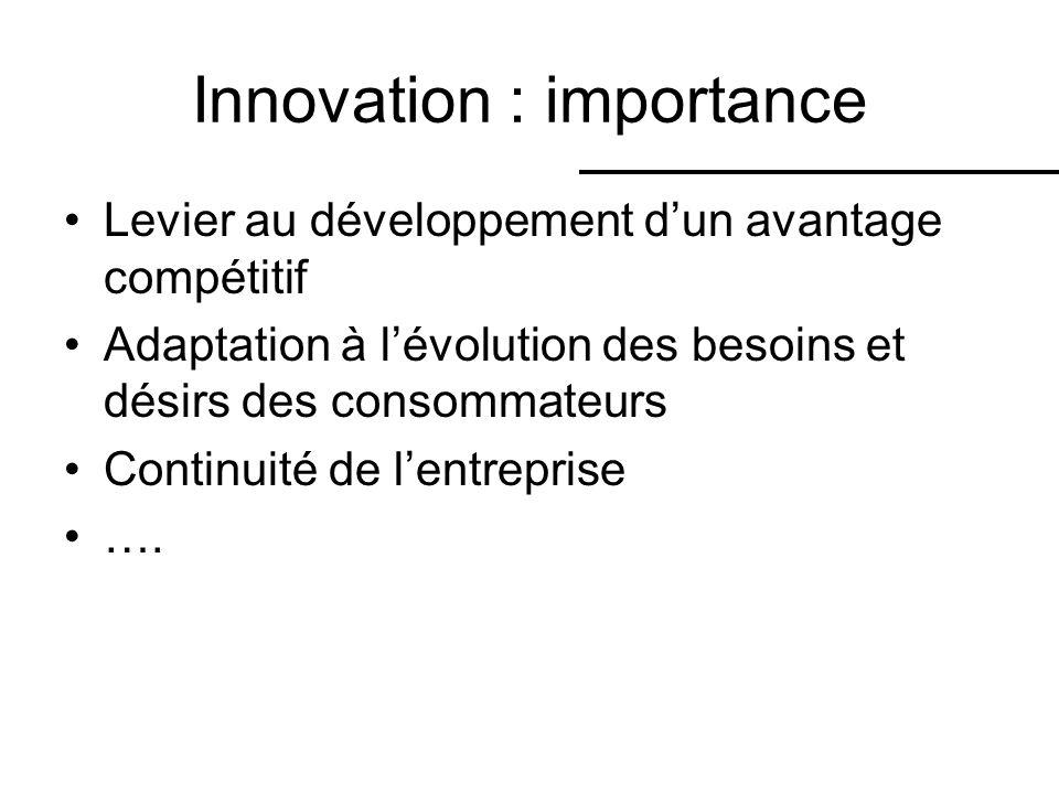 Innovation : importance