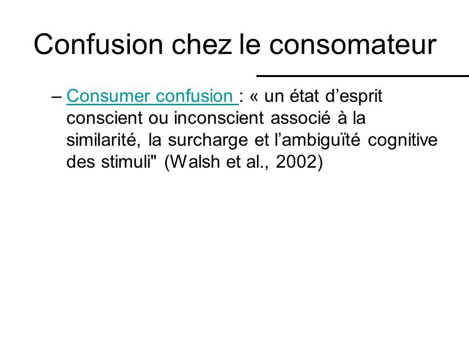 Confusion chez le consomateur