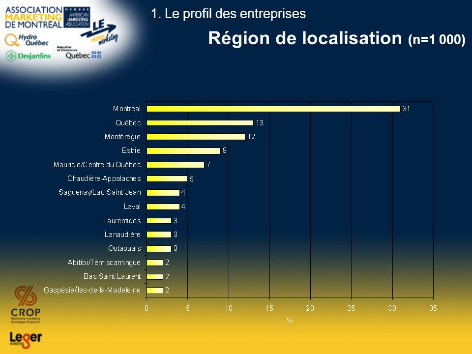 Région de localisation (n=1 000)