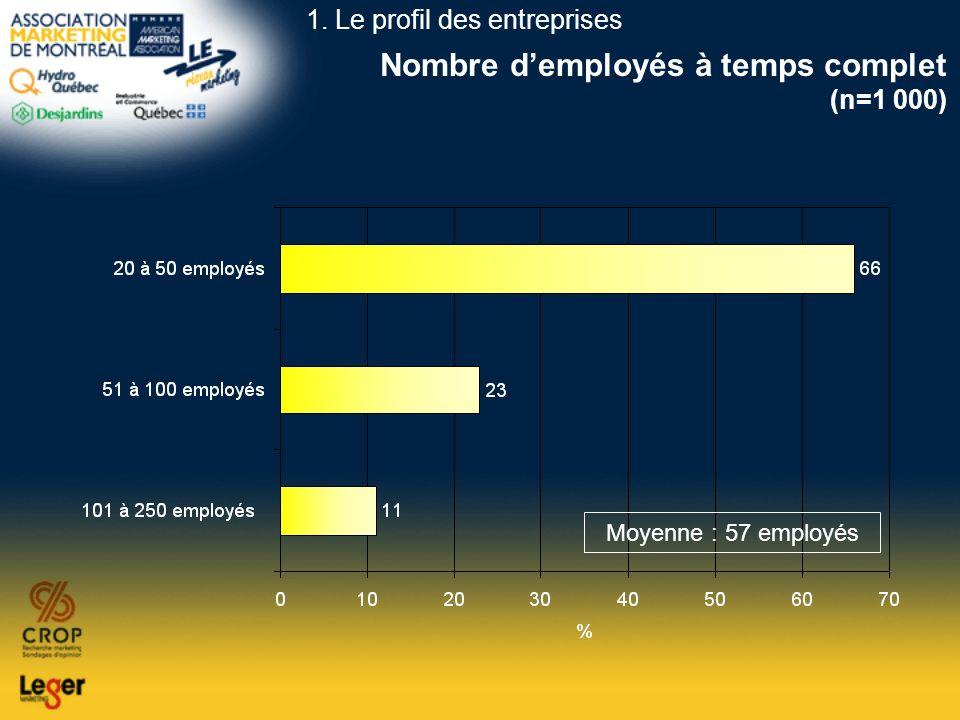 Nombre d'employés à temps complet (n=1 000)