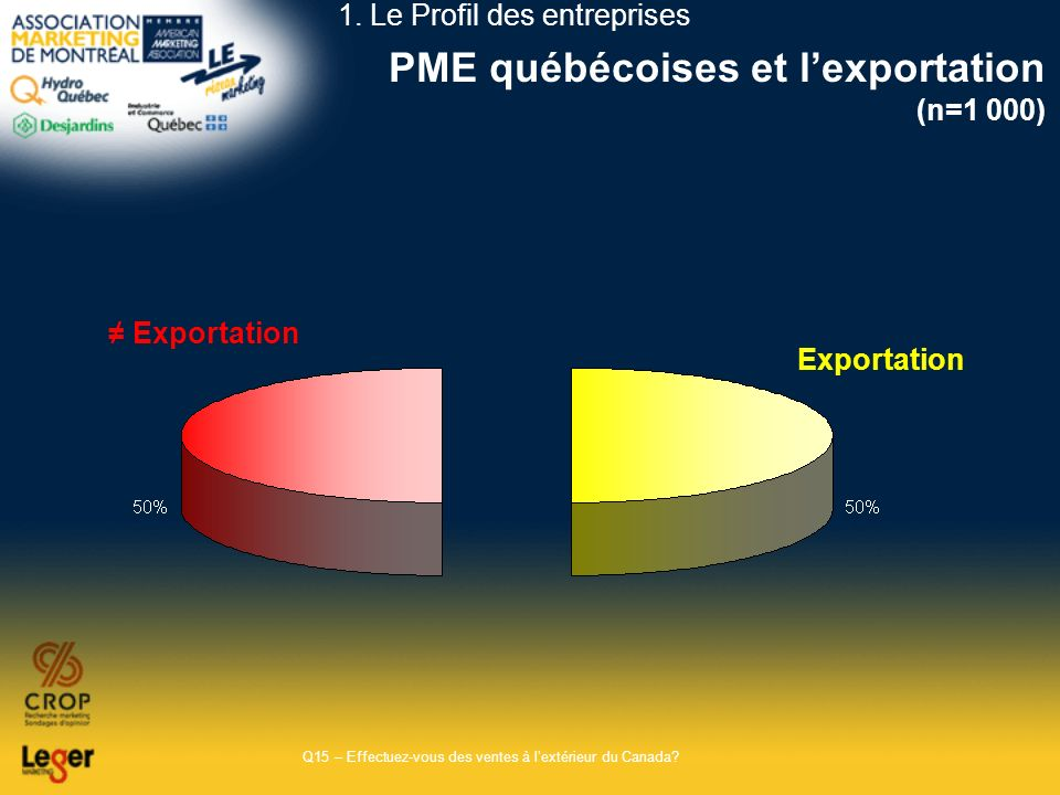 PME québécoises et l'exportation (n=1 000)