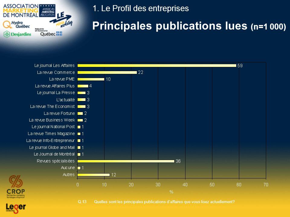 Principales publications lues (n=1 000)