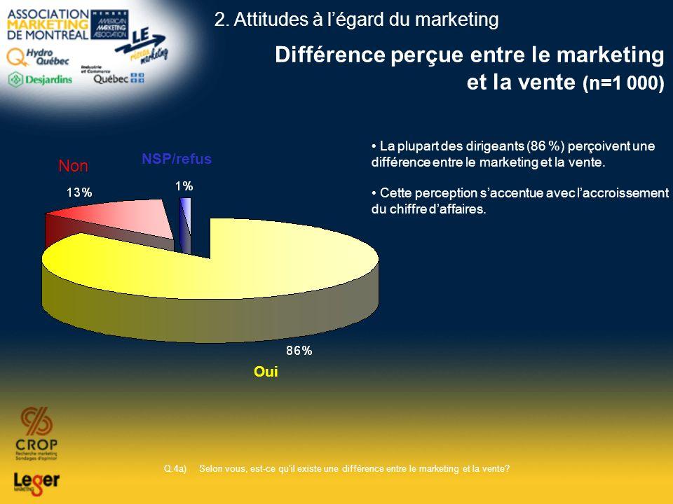 Différence perçue entre le marketing et la vente (n=1 000)