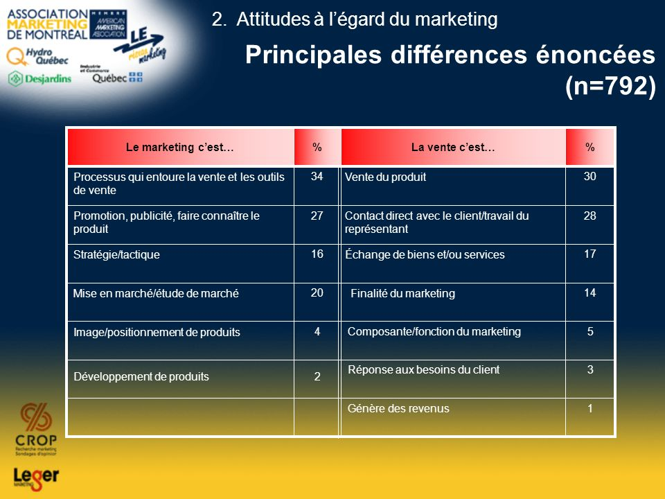 Principales différences énoncées (n=792)