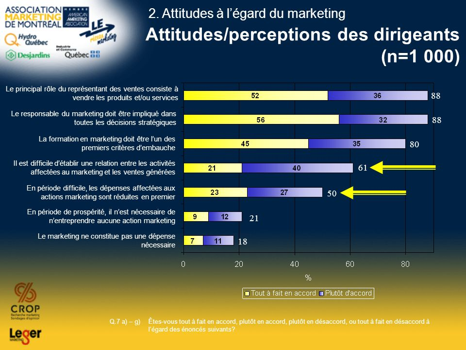 Attitudes/perceptions des dirigeants (n=1 000)