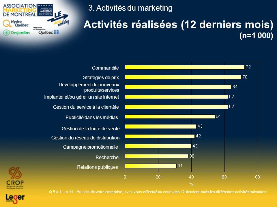 Activités réalisées (12 derniers mois) (n=1 000)