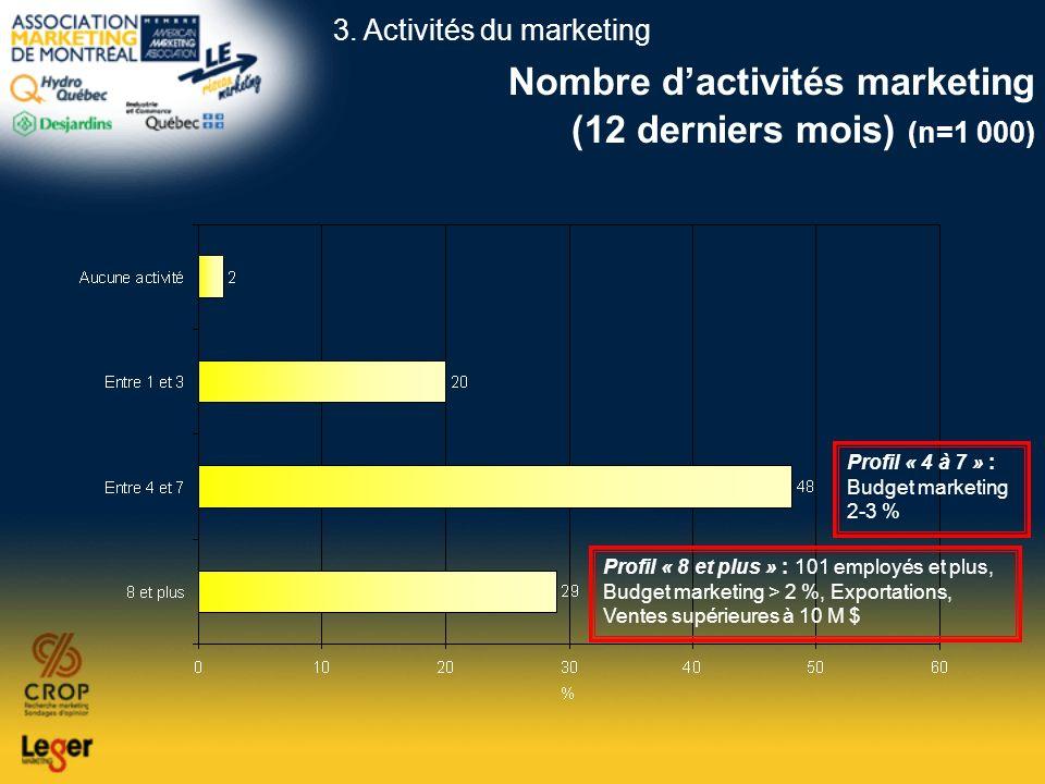 Nombre d'activités marketing (12 derniers mois) (n=1 000)